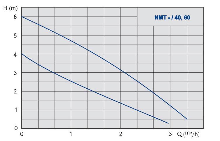 Таблица градуса воздуха и влажности